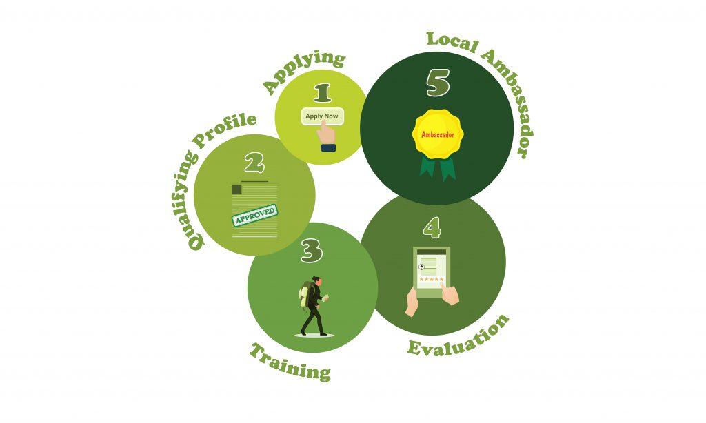 Become A Local Ambassador - 5 steps Training Process