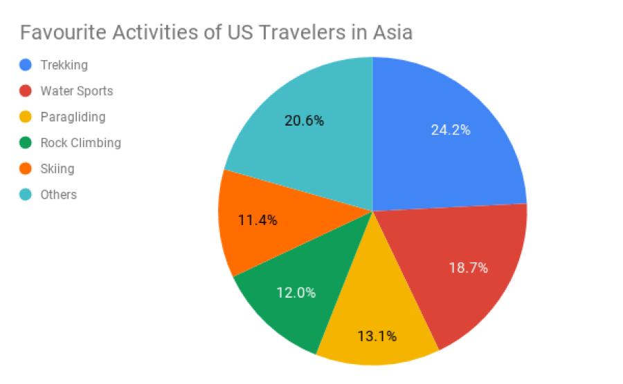travel adventures in Vietnam